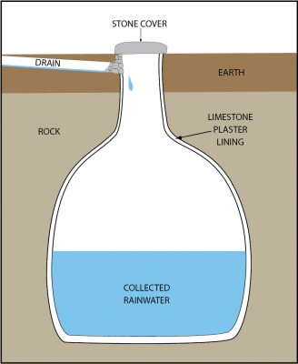 Cisterns in Bible Times